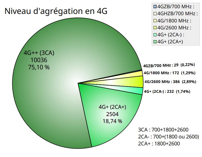 75% du réseau 4G Free Mobile offre un débit boosté en 4G++
